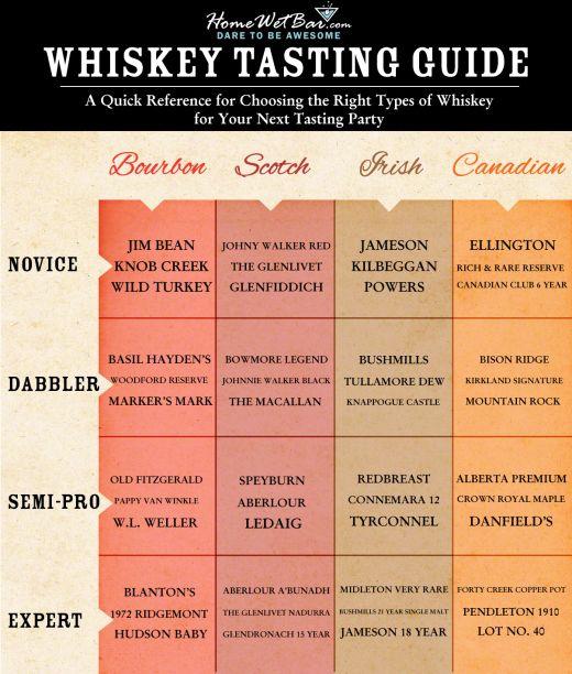 The Easy-Genius Whiskey Tasting Guide