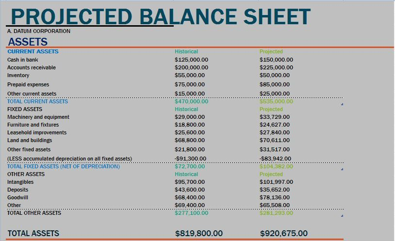 Projected Balance Sheet Format Business Report - balance sheet formats