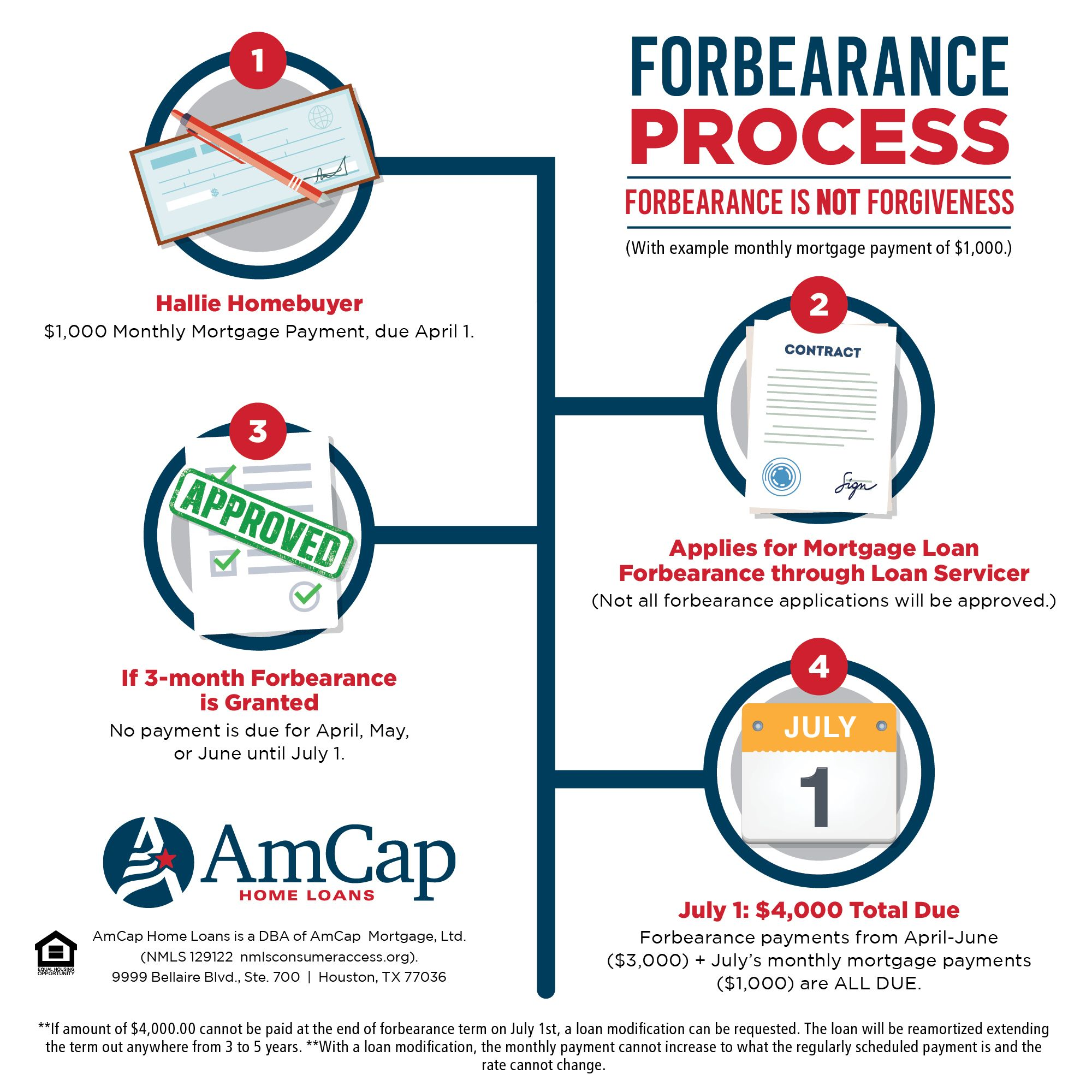 Forbearance Process In 2020 Loan Home Loans Mortgage Payment