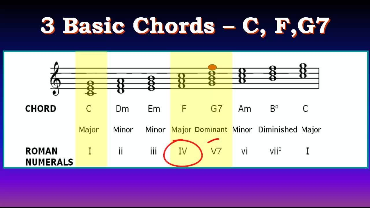 how to tell what key a song is in by chords