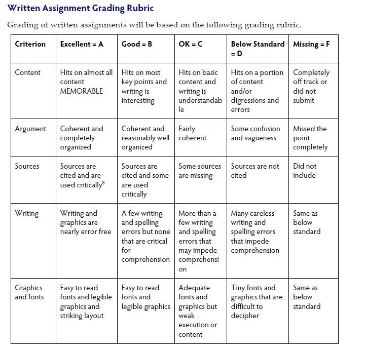 Related image PPE Pinterest Rubrics - resume rubric