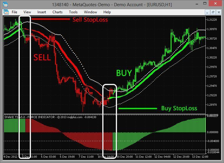 Supper Guppy Forex Trading System For Mt4 Forex Trading System