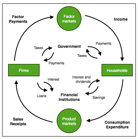 Circular Flow Diagram Google Search Government Taxes Flow Chart Financial Institutions