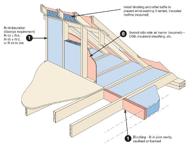This attic kneewall is drawn properly. Notice the blocking between the floor joists the top plates and the attic-side sheathing.  sc 1 st  Pinterest : attic wall insulation  - Aeropaca.Org