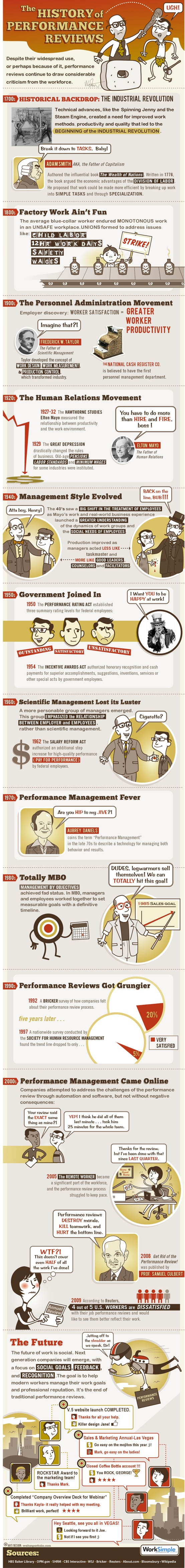 History Of Performance Reviews Infographic  Infographics