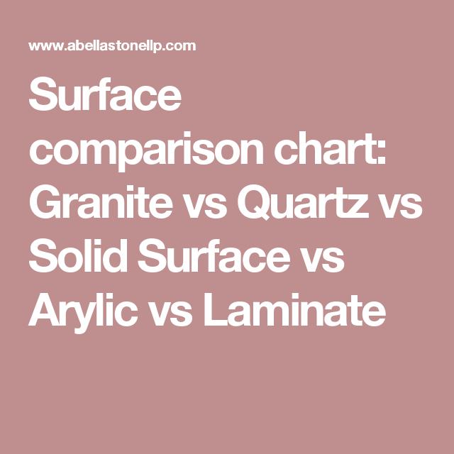 Granite Vs Quartz Solid Surface
