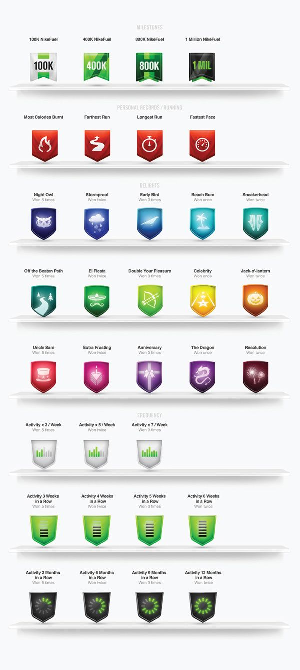 Nike+ Runners: Anyone Collecting Nike+ Badges & Trophies? &/or into NikeFuel Missions?