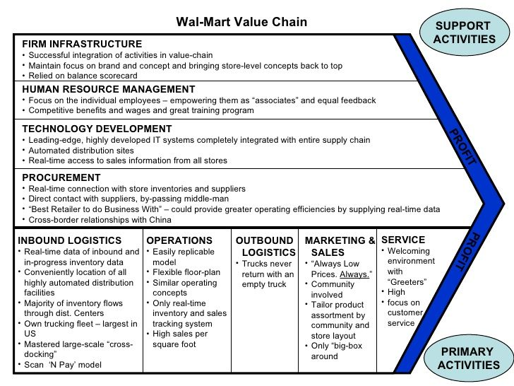 value proposition resume sample