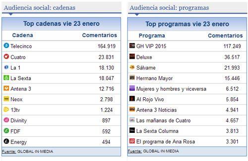 Audiencias en Redes Sociales | prnoticias