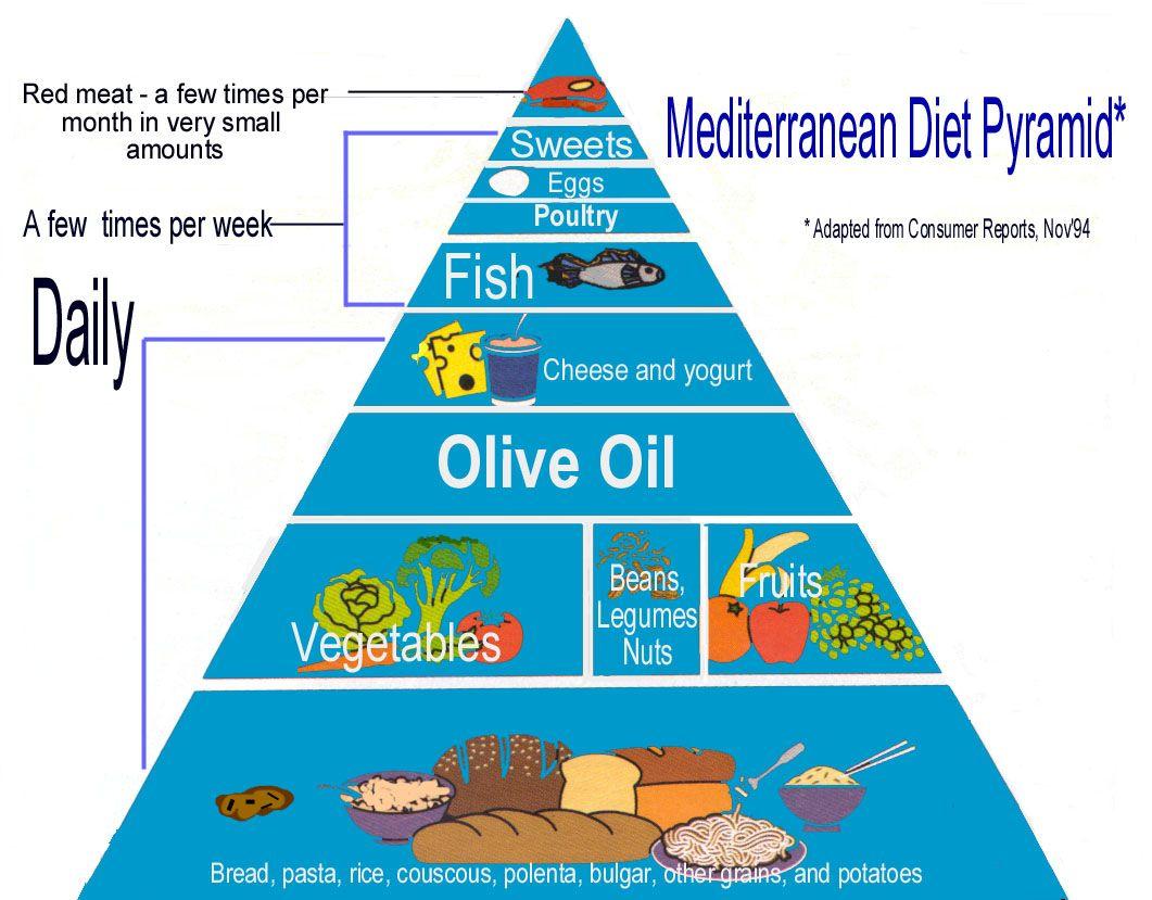 pesco vegetarian food pyramid - Google Search | Wanna eat