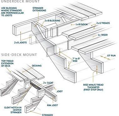Basic Stair Anatomy C Gil Ahn Stairs Design Deck Stairs Building Stairs