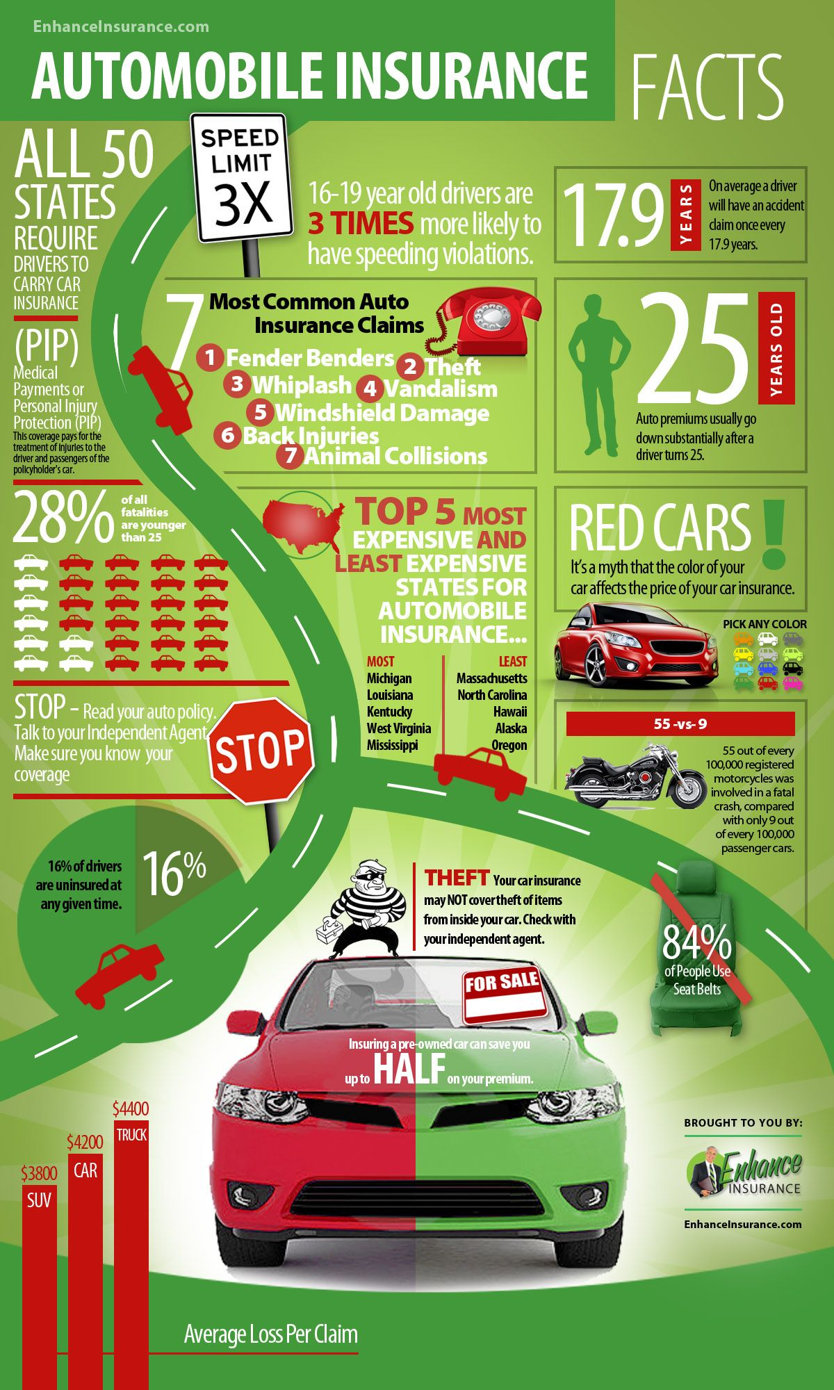 Discover the myths and facts surrounding car and automobile insurance policies. Infographic brought to you by Enhance Insurance.