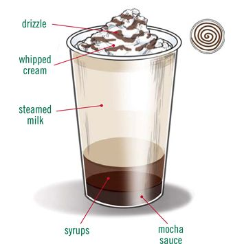 Starbucks Foodservice Recipes Hot Beverages Toffee Nut Hot Chocolate Mocha Recipe Starbucks Recipes Caramel Mocha Recipe