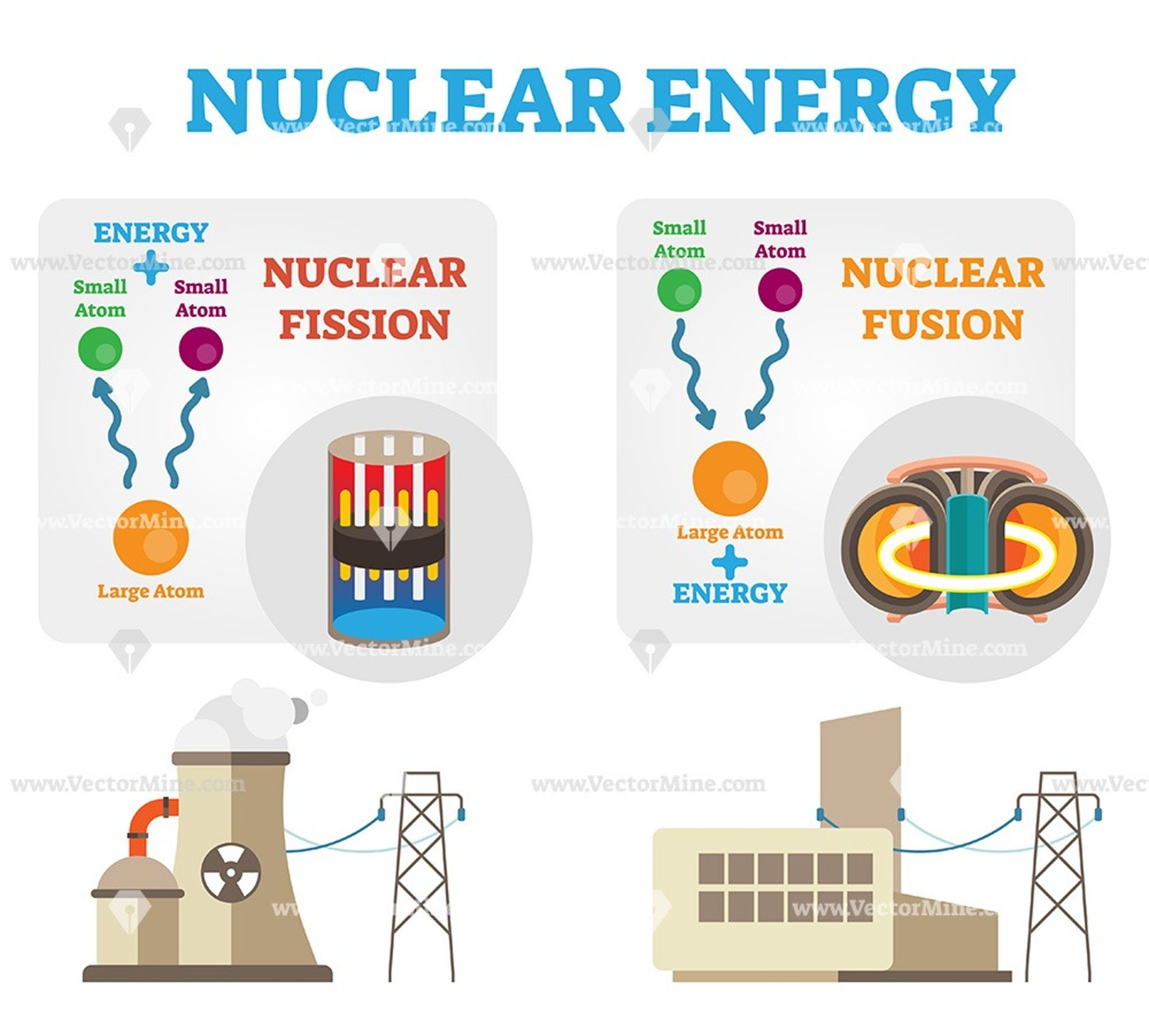 Nuclear Energy Fission And Fusion Concept Diagram