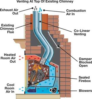 Learn About Gas Fireplaces Mendota Hearth นิเวศวิทยา