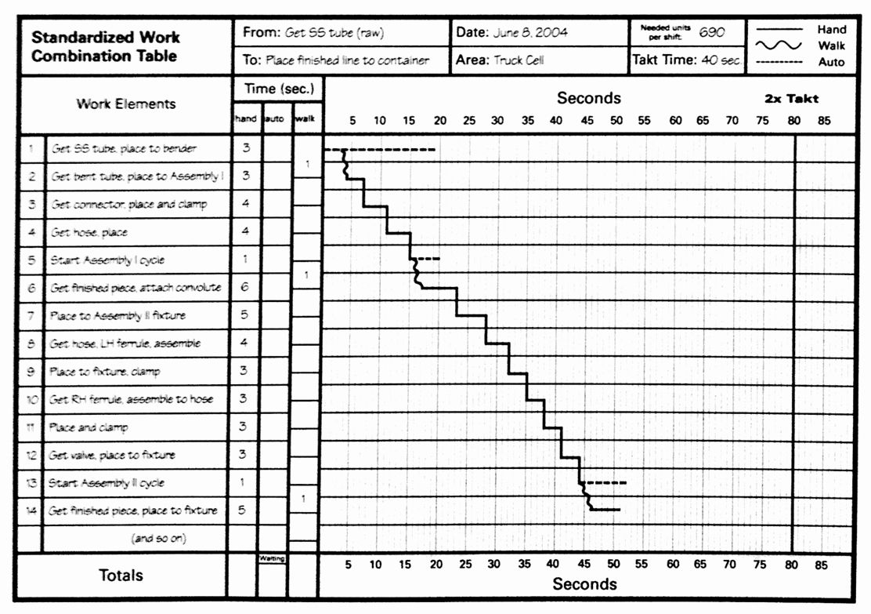 Standard Work Template Elegant Lean Lexicon Work Bination Chart Michel Baudin S Blog Marketing Plan Template Templates Funeral Program Template
