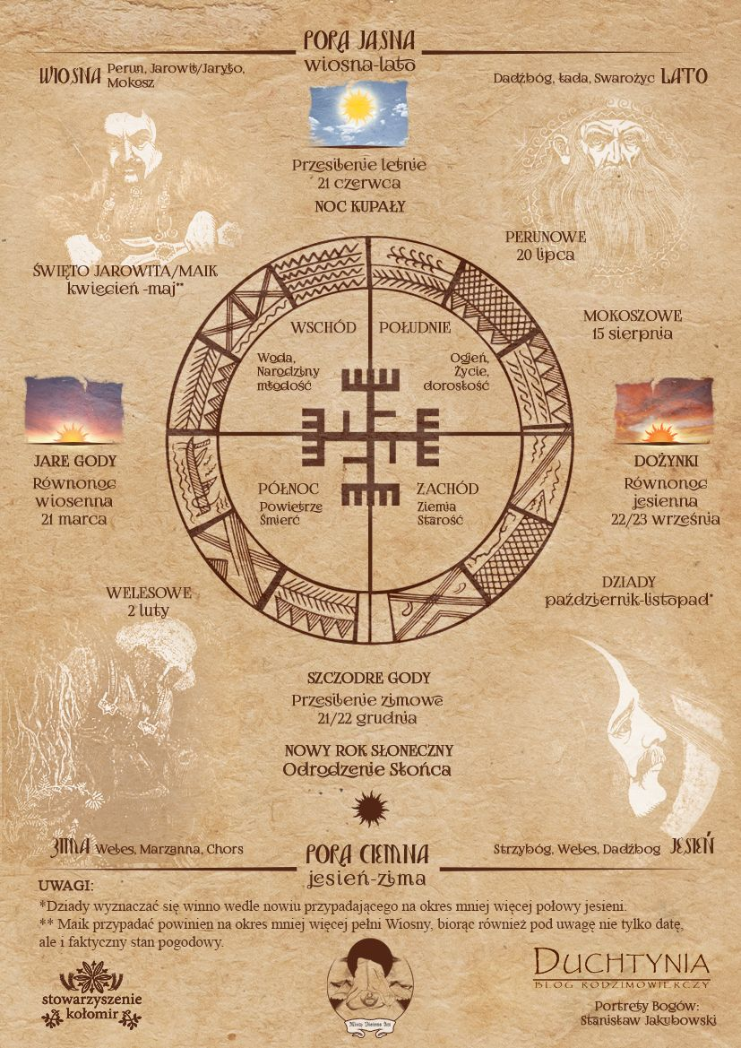 Slavic Calendar (Months). The name of the months, what are their meanings