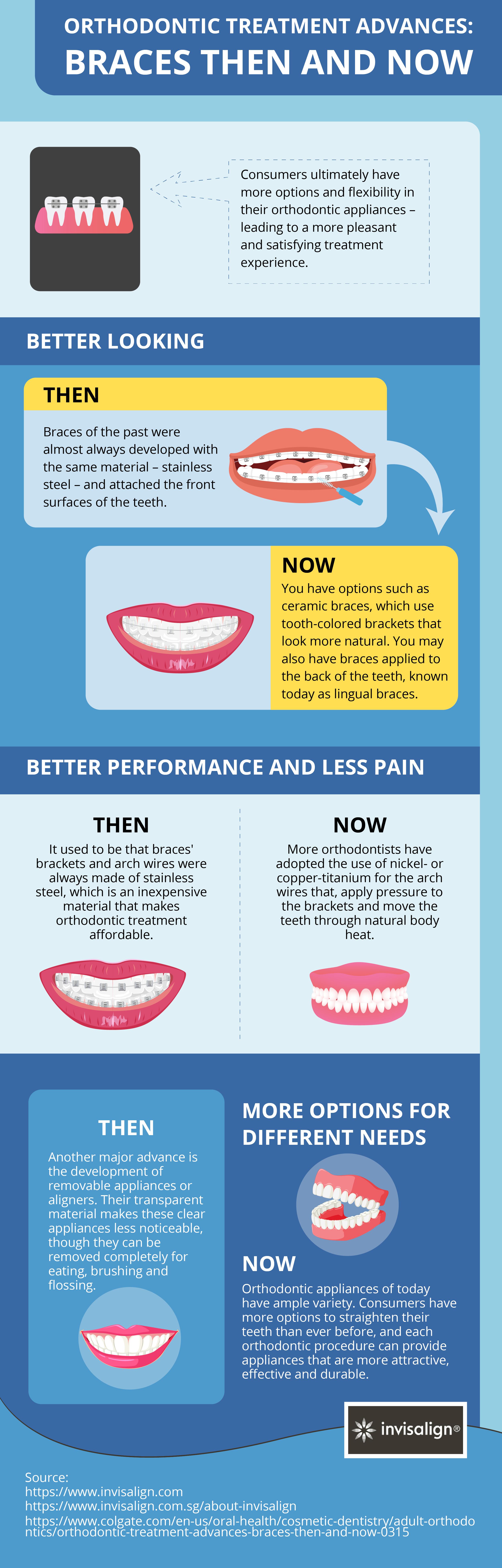 Pin by Singaporeinvisalign on Orthodontic Treatment Advances: Braces ...