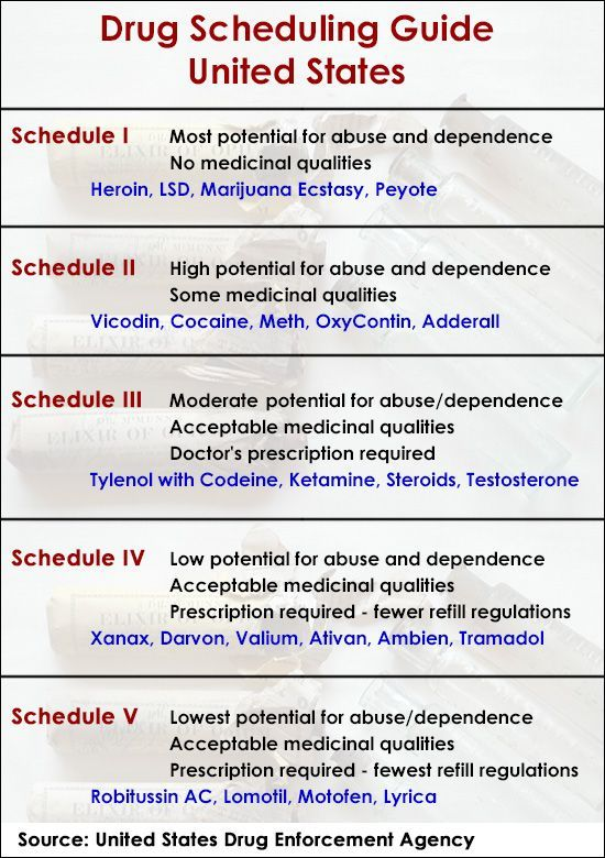 A Brief Guide To Drug Scheduling In The United States Pharmacy Technician Study Pharmacology Nursing Nursing School Tips
