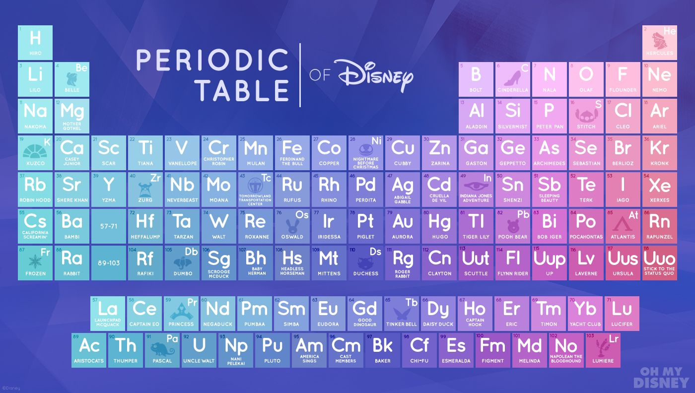 The periodic table of disney will make you love science for 02 periodic table
