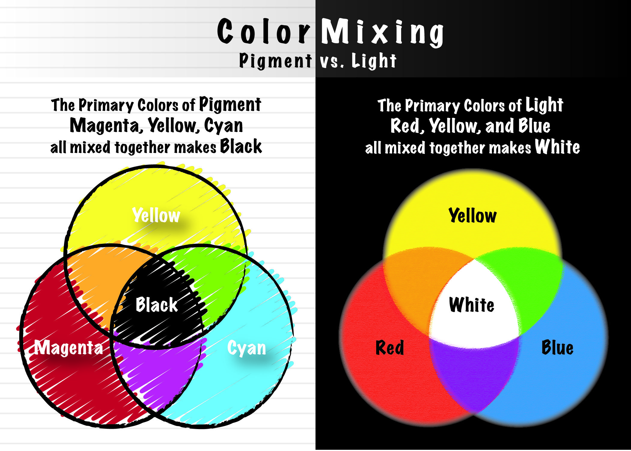 Color Mixing Light Vs Pigment Via Aj0ys Blog Good Resource
