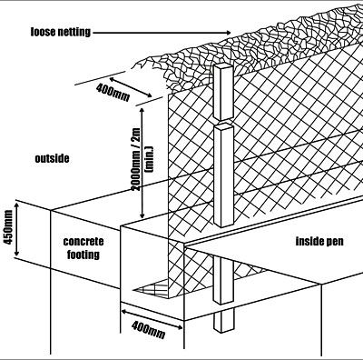 Diagram showing recommended design for a fox-proof poultry