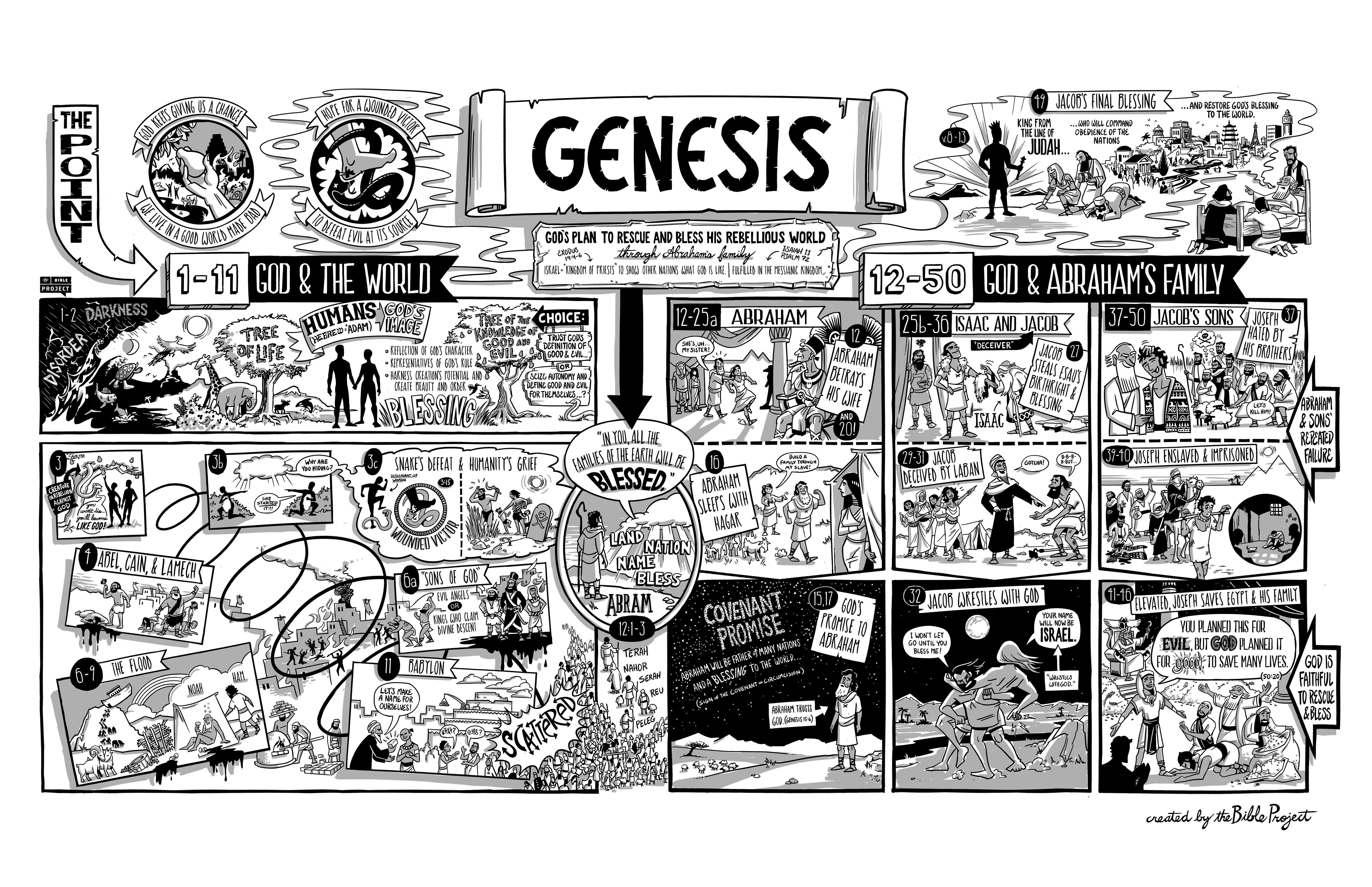 book of genesis  poster  visual summary  book and chapter