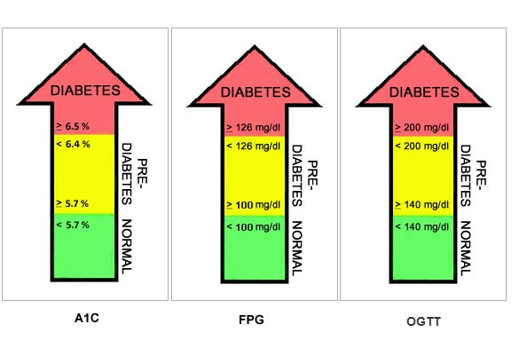 Blood sugar chart canada diabetes pinterest diabetes blood