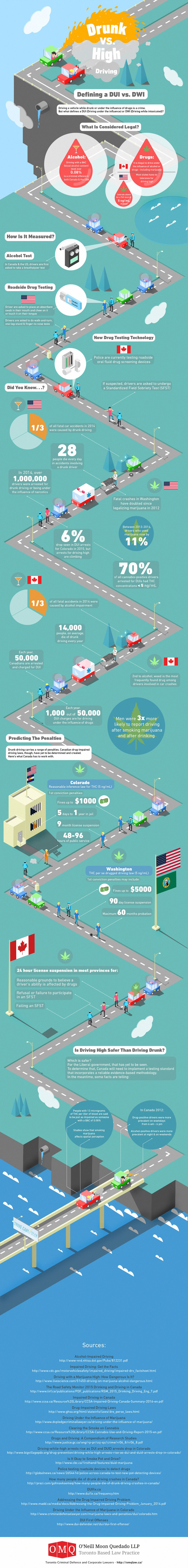 Drunk Driving vs. High Driving #infographic