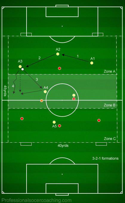 Back 4 Zonal Positioning Football Defending Functional Drills Soccer Drills Soccer Coaching Soccer Training