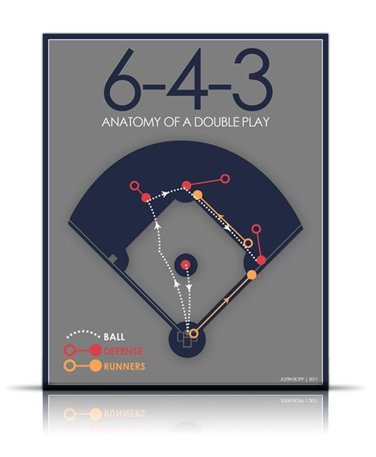 Baseball Double Play Diagrams Wiring Diagram For Light Switch