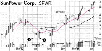 Chart Analysis  Canslim Investors Corner    Stock