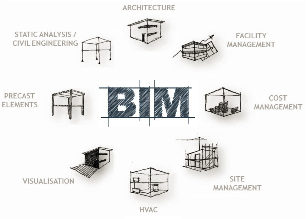 from bim to building  how to get maximum utility from the bim model