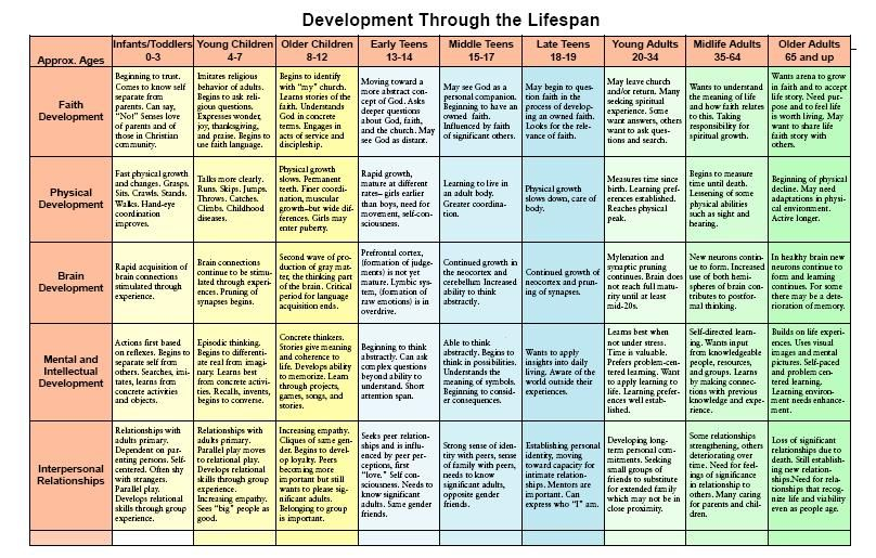 Chart Of Development Across The Lifespan Childhood