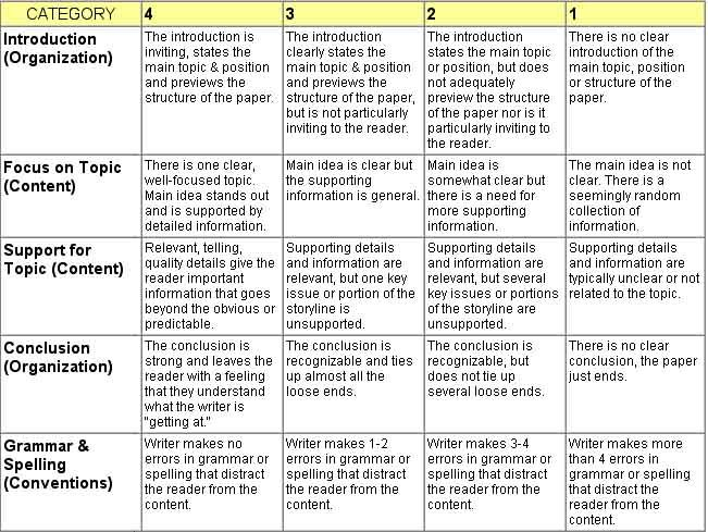 Mobile Site Preview Rubrics Teach Like A Champion Essay Writing