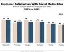 Social Media Sites, Search Engines Ranked by Visitor Satisfaction