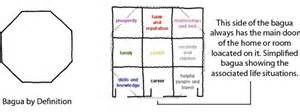 Decorate Home Chakra diagram feng shui - Yahoo Image Search Results
