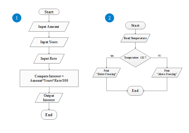 Two Simple Flowcharts For Algorithms Created By Edraw Max Shows You How Flowchart Can Assist Understand An Alg Flow Chart Template Flow Chart Flow Chart Design