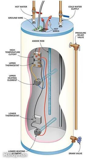 Hot Water Heater Problems >> Diy Hot Water Heater Repair Bailey Pinterest Plumbing Home