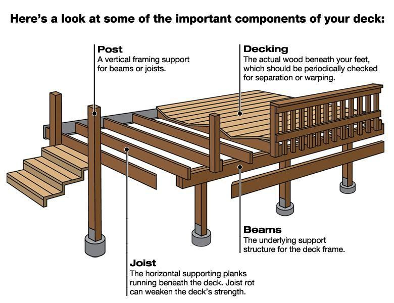 Wood deck plan section google search resources for Patio construction ideas