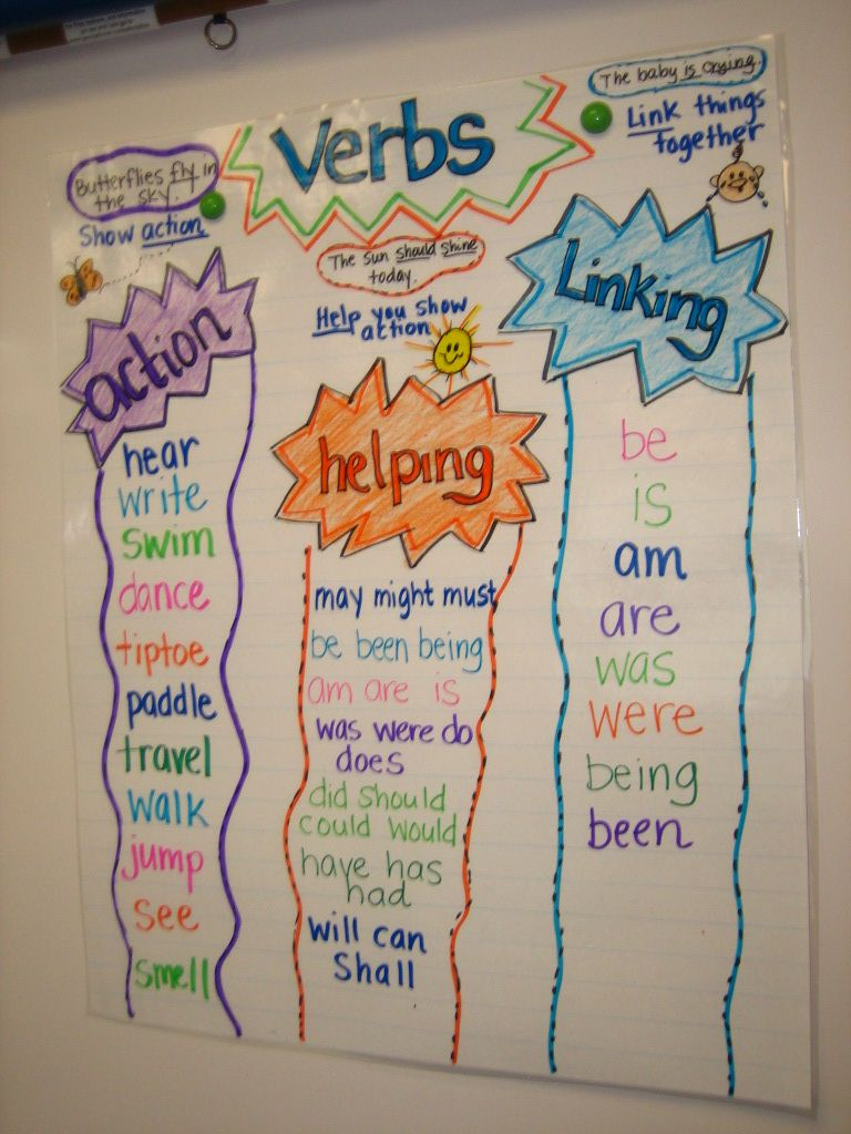 Types of Verbs Anchor Chart..like this! Need an anchor ...