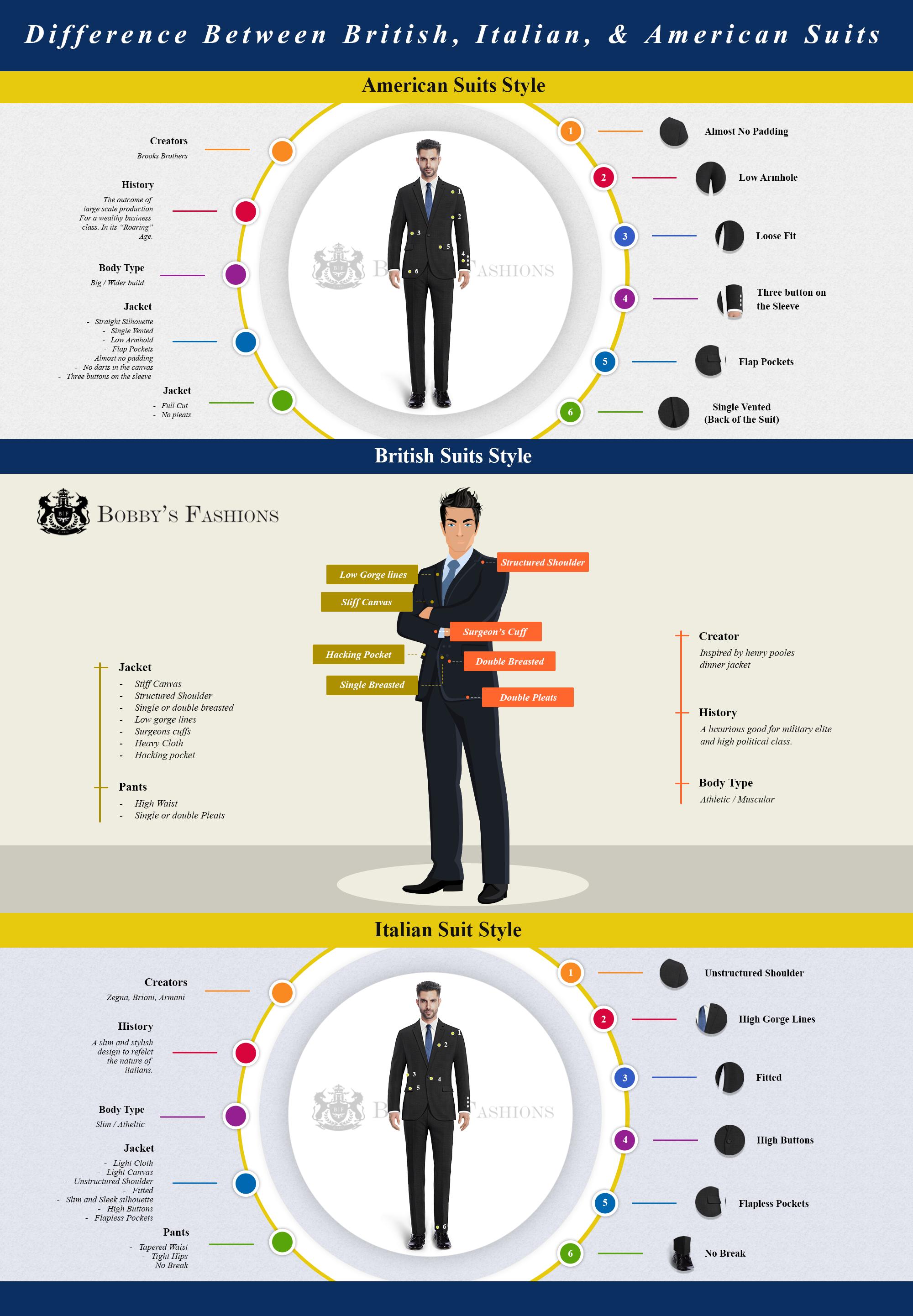 American British Italian Suit Infographics