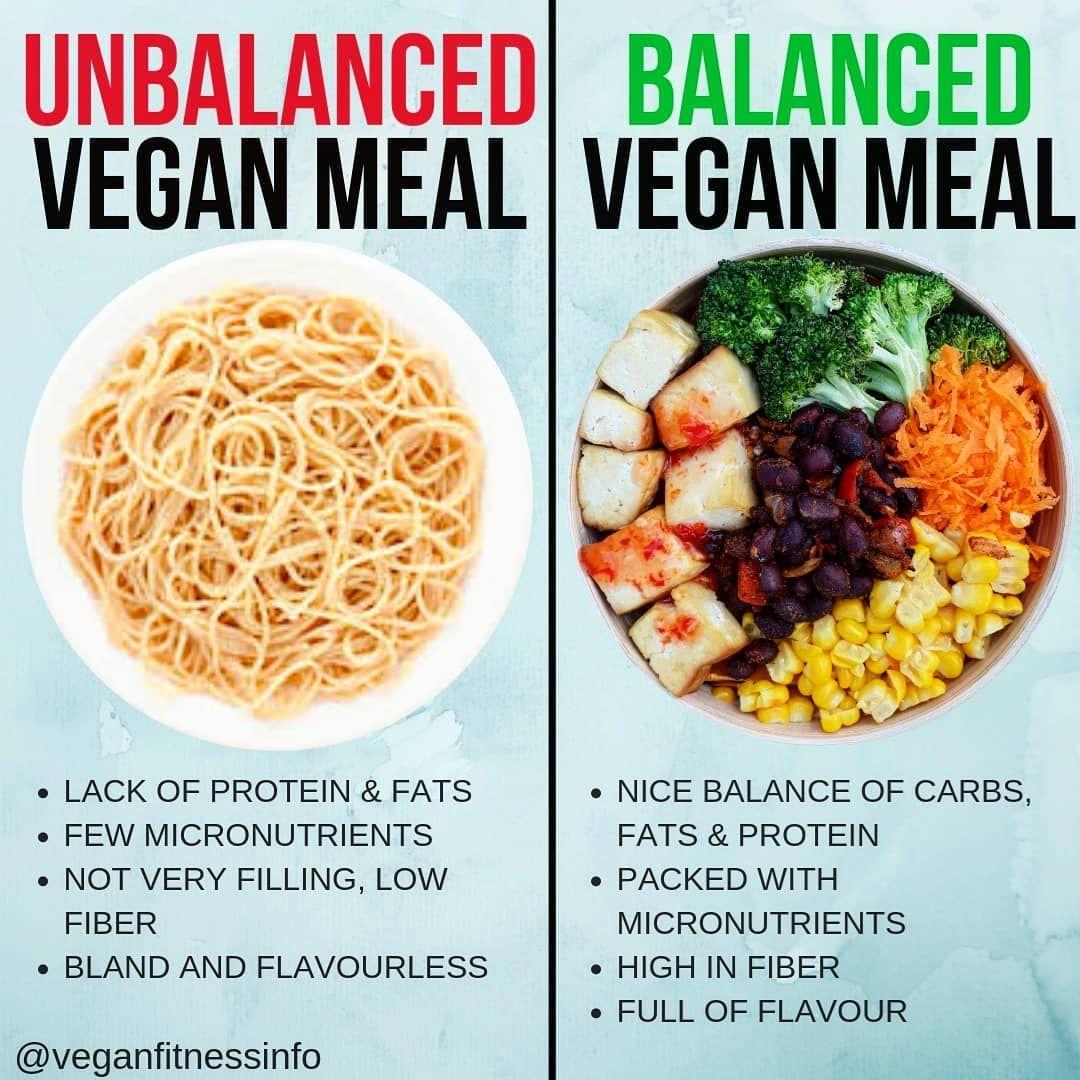 Balanced V Unbalanced Vegan Meal By Veganfitnessinfo