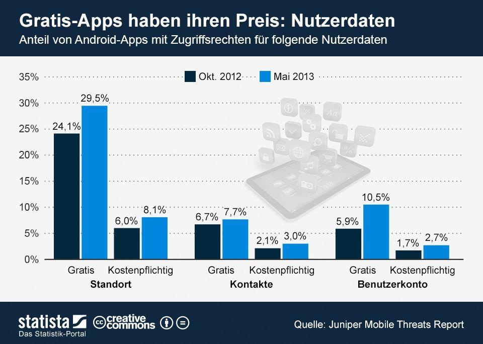 Gratis-Apps haben ihren Preis: Nutzerdaten | Anteil Android Apps, die auf Adressbuch, Standortinfo oder Benutzerkonten zugreifen chart by statista