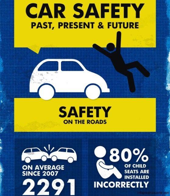 Car Safety Past, Present & Future  Transportation