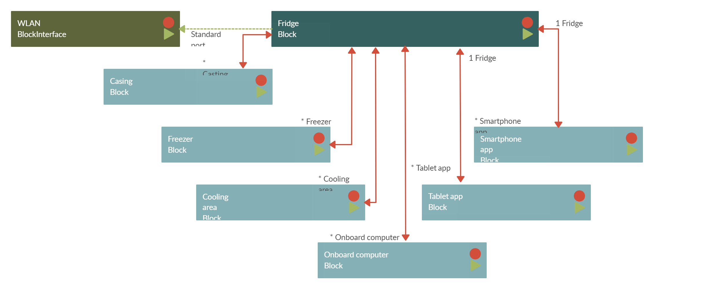 A Block Diagram Is A Graphical Representation Of A System