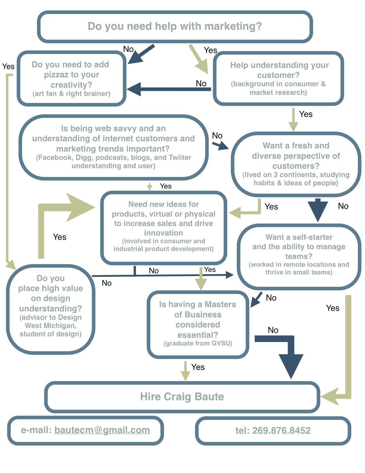 Craig Baute's flow-chart CV landed him an interview with # ...