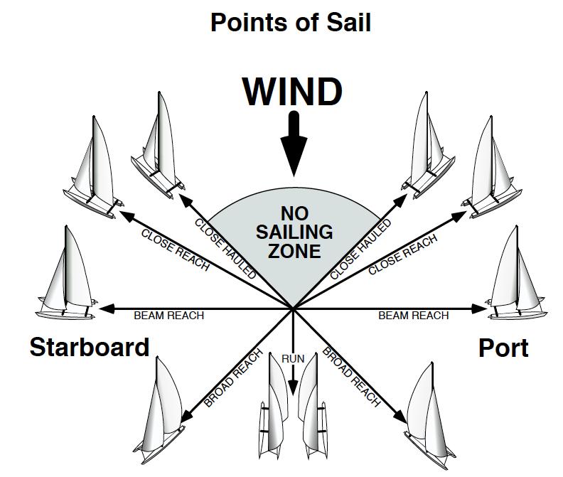 sailing terms diagram