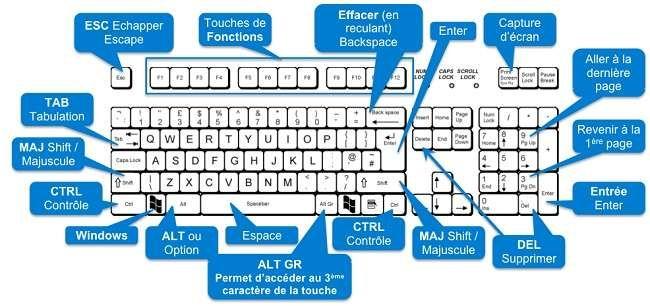 Quelques raccourcis clavier avec Windows 10 Raccourcis
