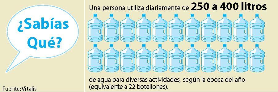 ¿#Sabiasque una persona usa de 250 a 400 litros de agua para diversas actividades? #DiaMundialdelAgua